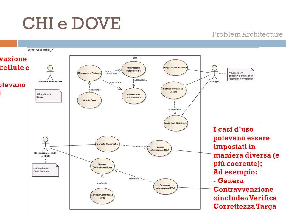 CHI e DOVE Problem Architecture
