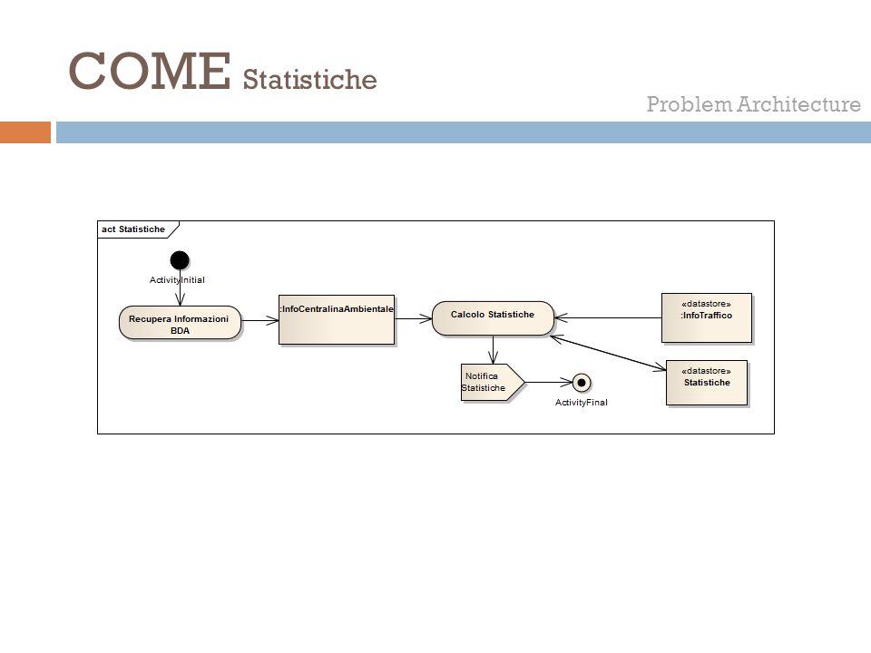 COME Statistiche Problem Architecture