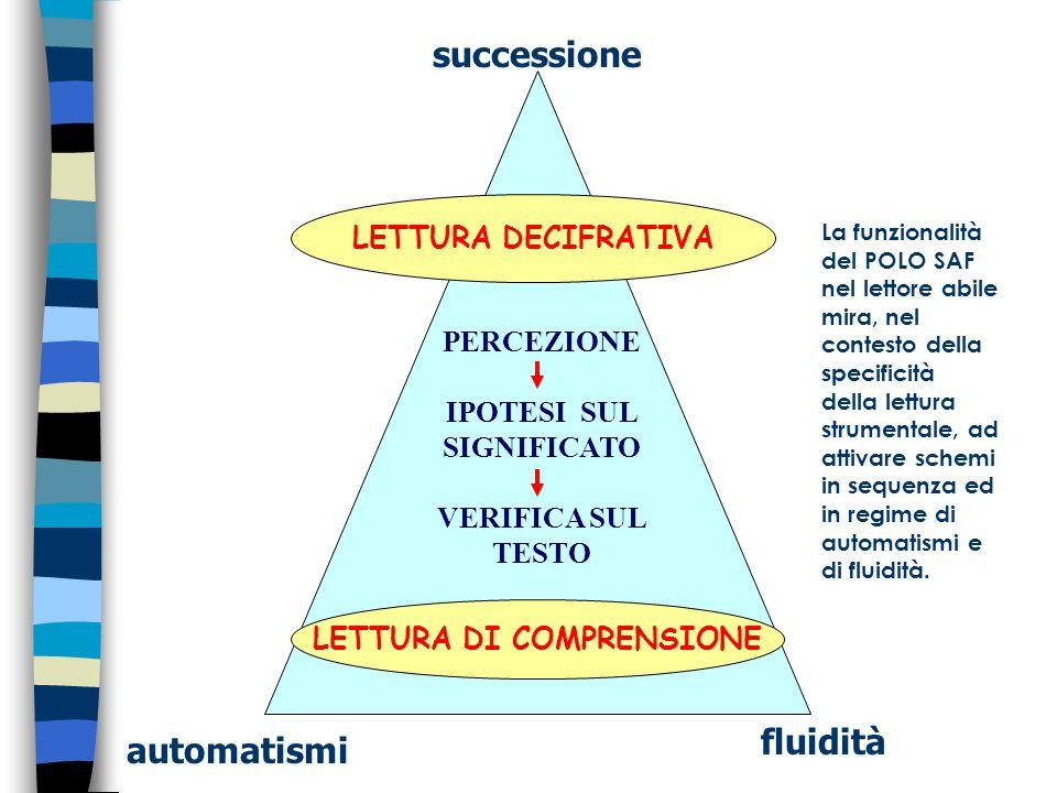 IPOTESI SUL SIGNIFICATO LETTURA DI COMPRENSIONE