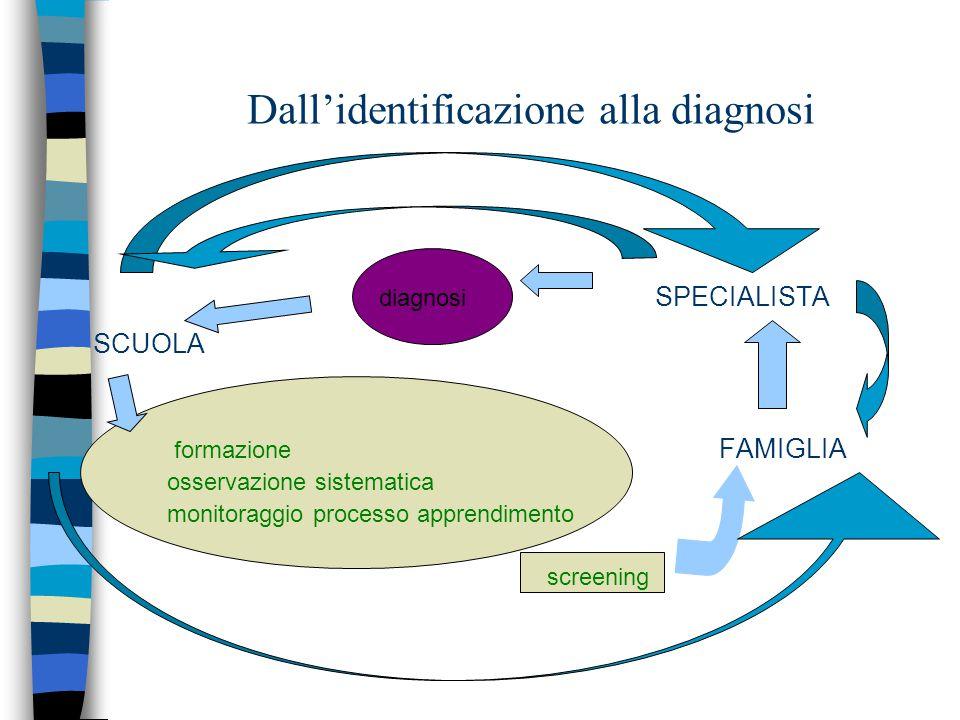 Dall'identificazione alla diagnosi