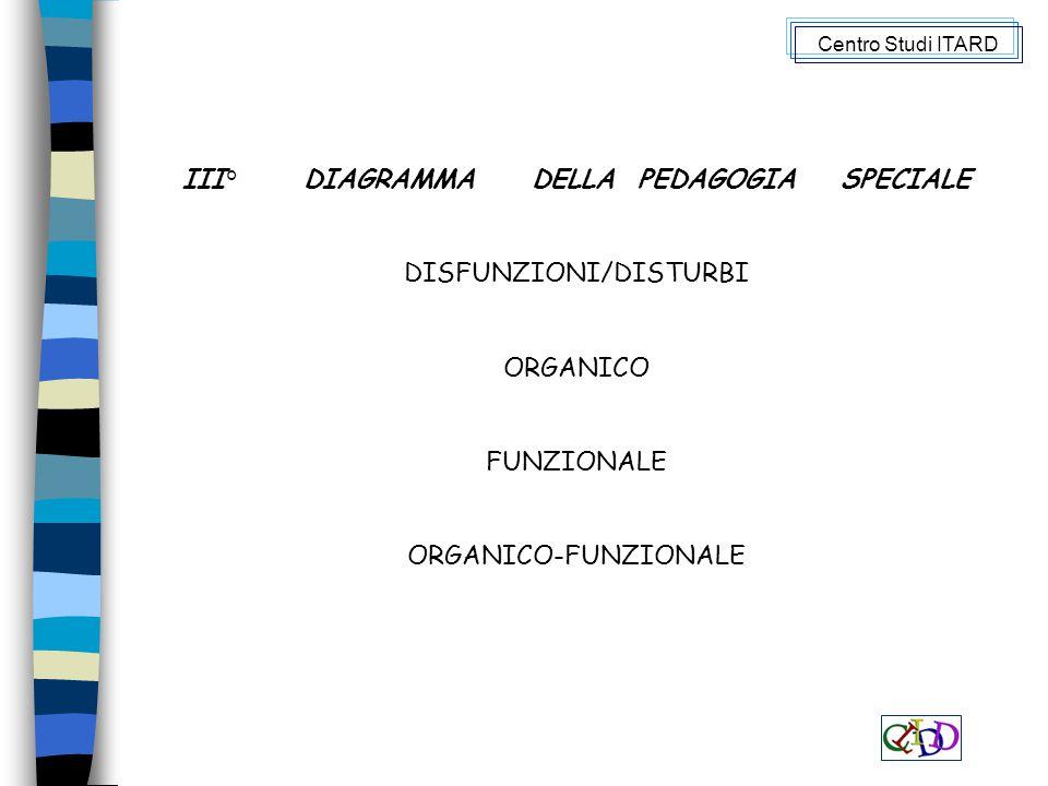 III° DIAGRAMMA DELLA PEDAGOGIA SPECIALE DISFUNZIONI/DISTURBI