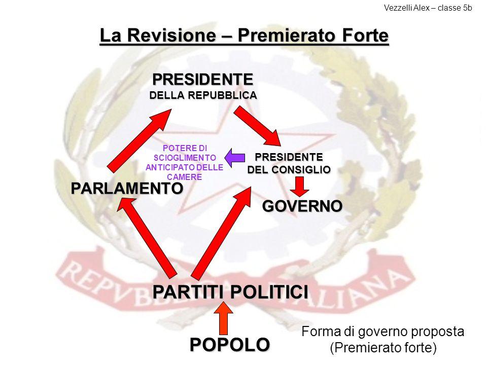 La Revisione – Premierato Forte PARTITI POLITICI POPOLO