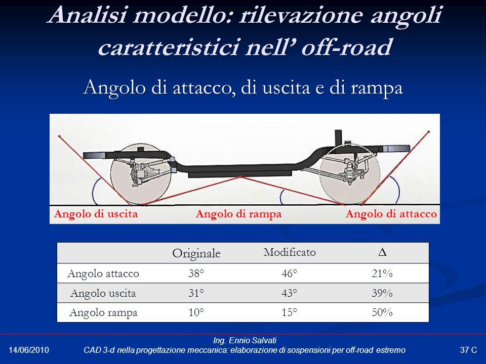 Analisi modello: rilevazione angoli caratteristici nell' off-road