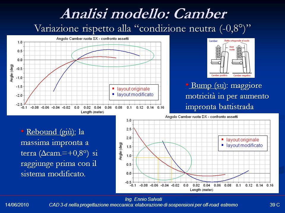 Analisi modello: Camber