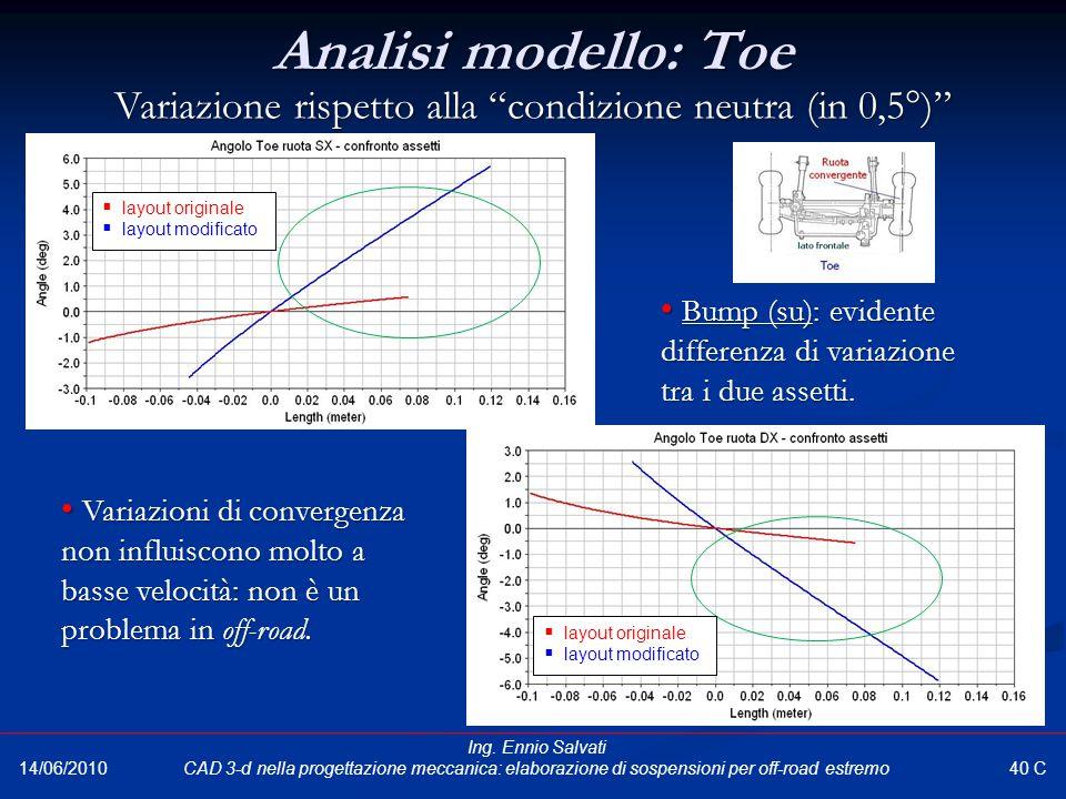 Variazione rispetto alla condizione neutra (in 0,5°)