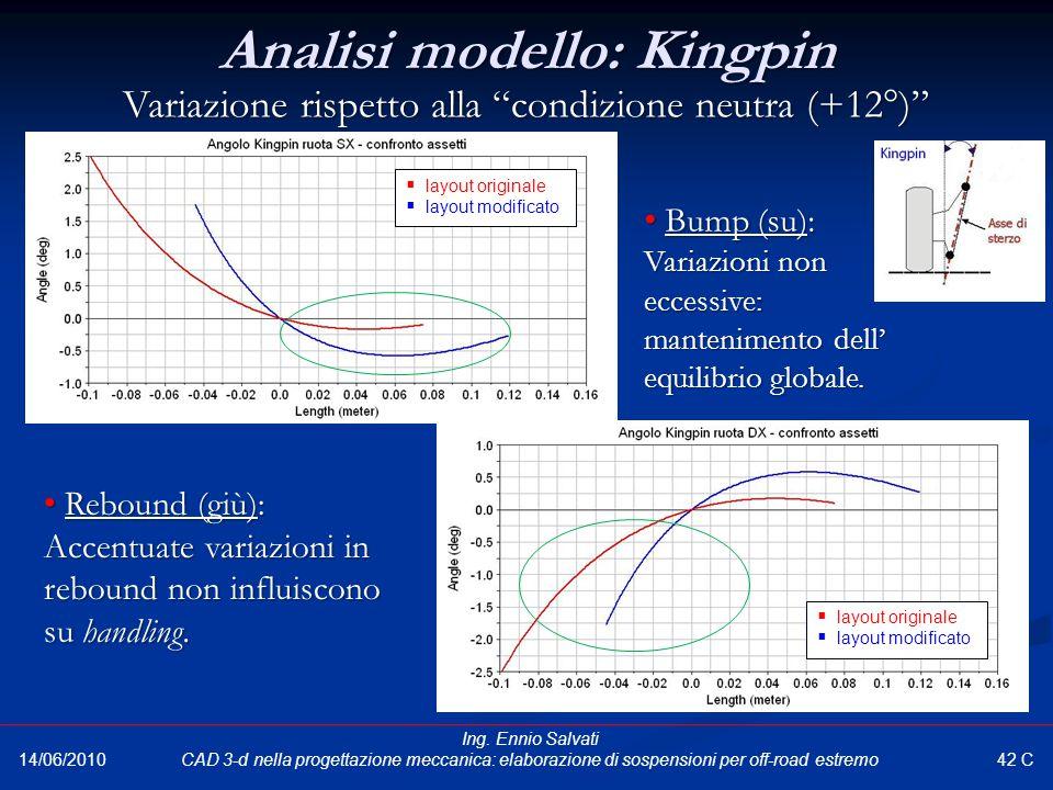 Analisi modello: Kingpin