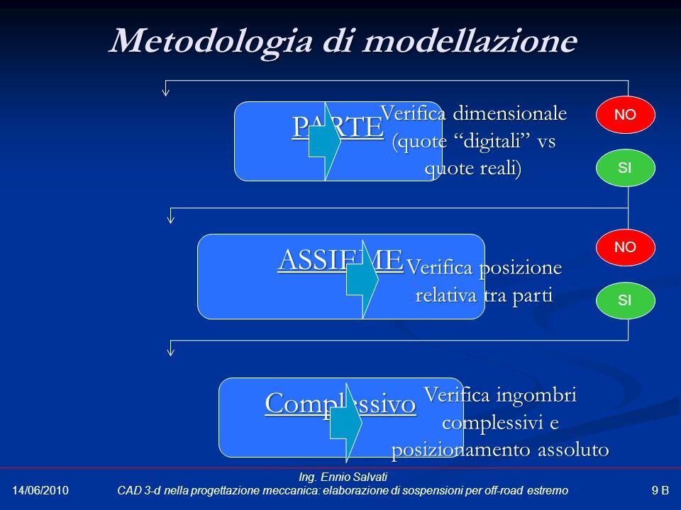 Metodologia di modellazione