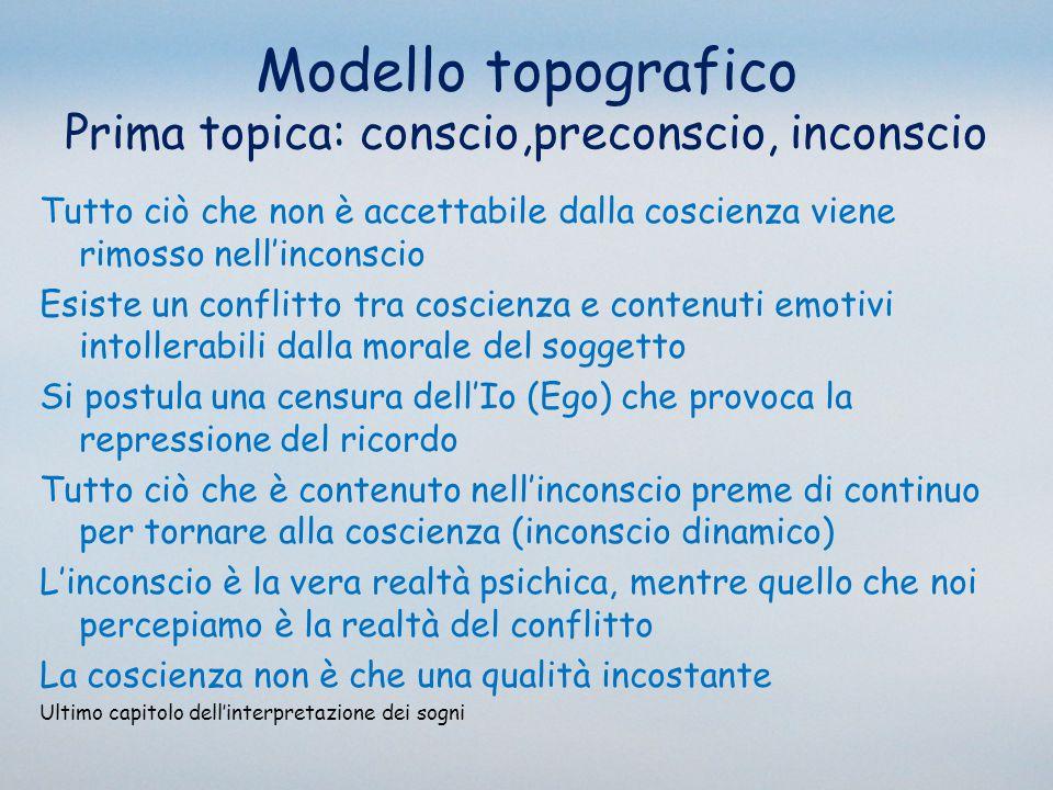Modello topografico Prima topica: conscio,preconscio, inconscio