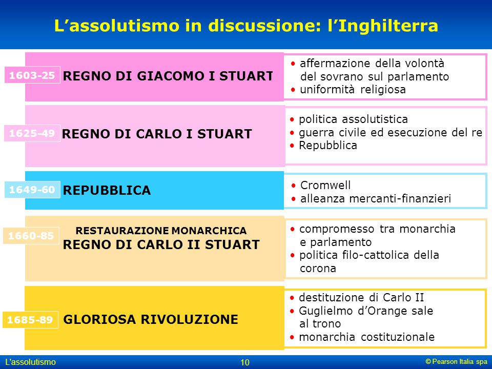 L'assolutismo in discussione: l'Inghilterra