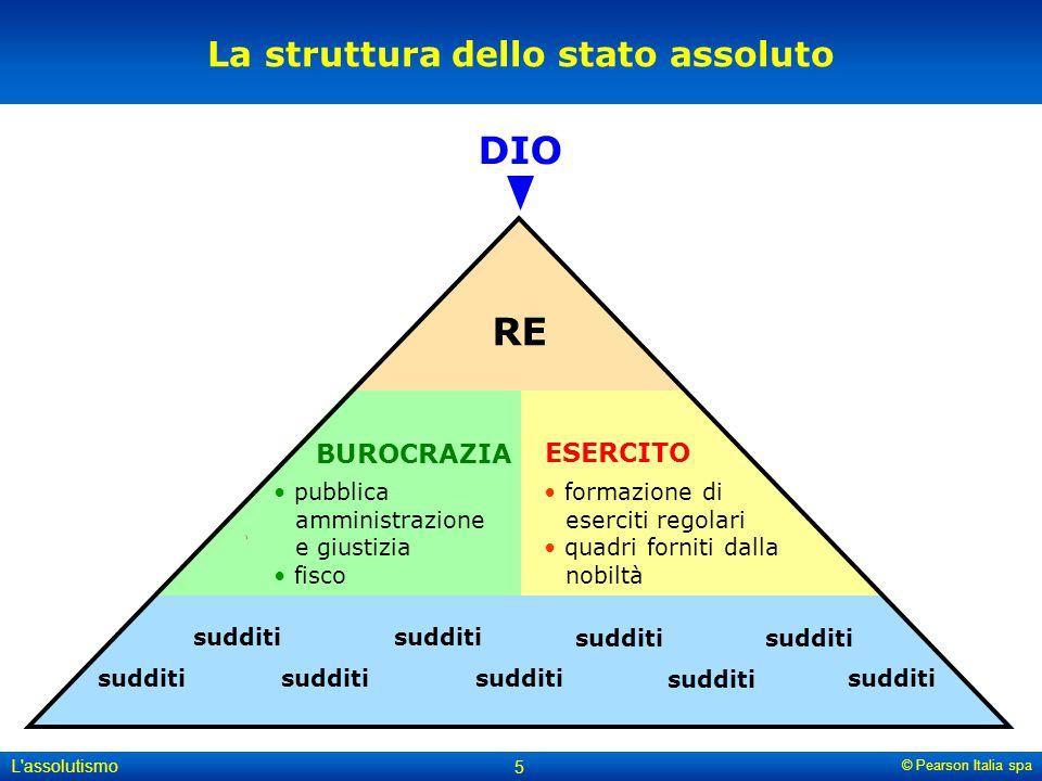 La struttura dello stato assoluto