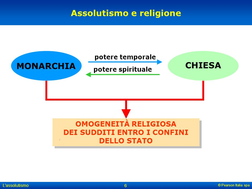 Assolutismo e religione MONARCHIA CHIESA