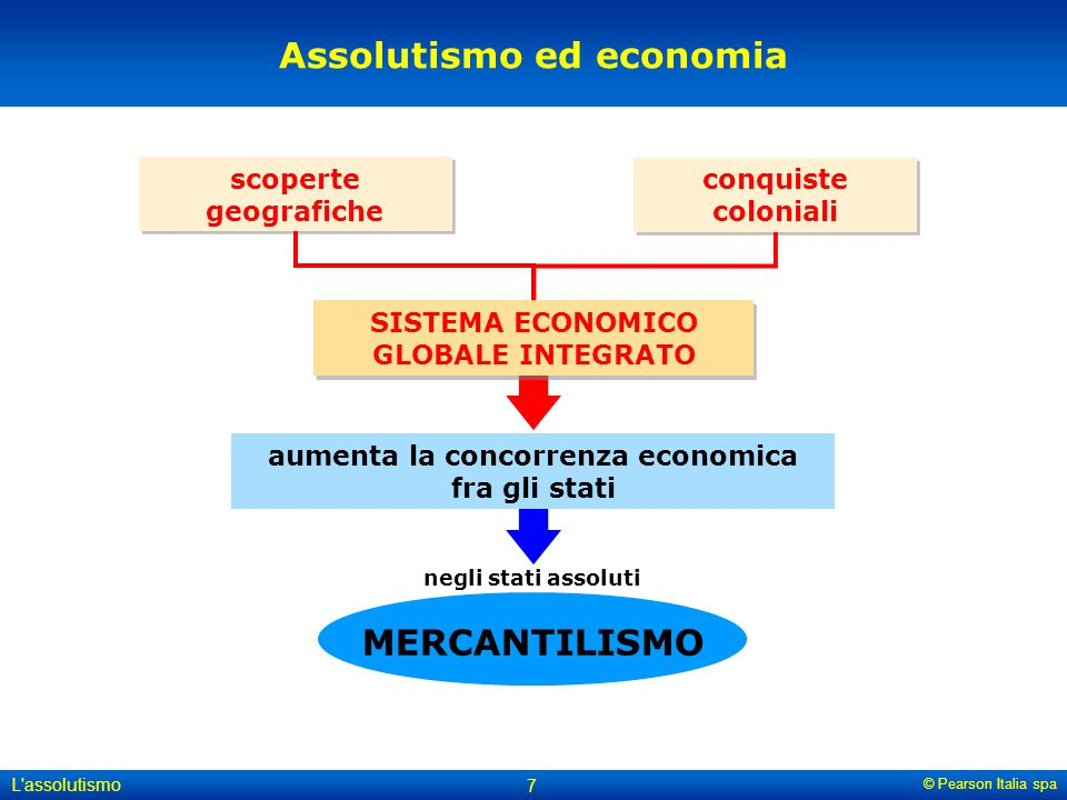 Assolutismo ed economia MERCANTILISMO