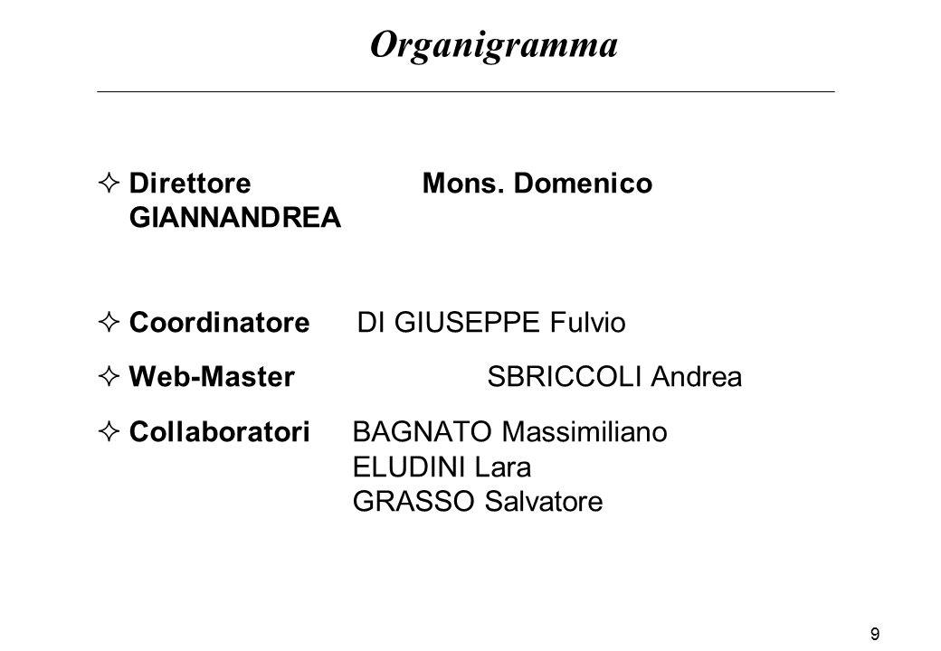 Organigramma Direttore Mons. Domenico GIANNANDREA