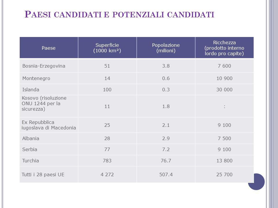Paesi candidati e potenziali candidati