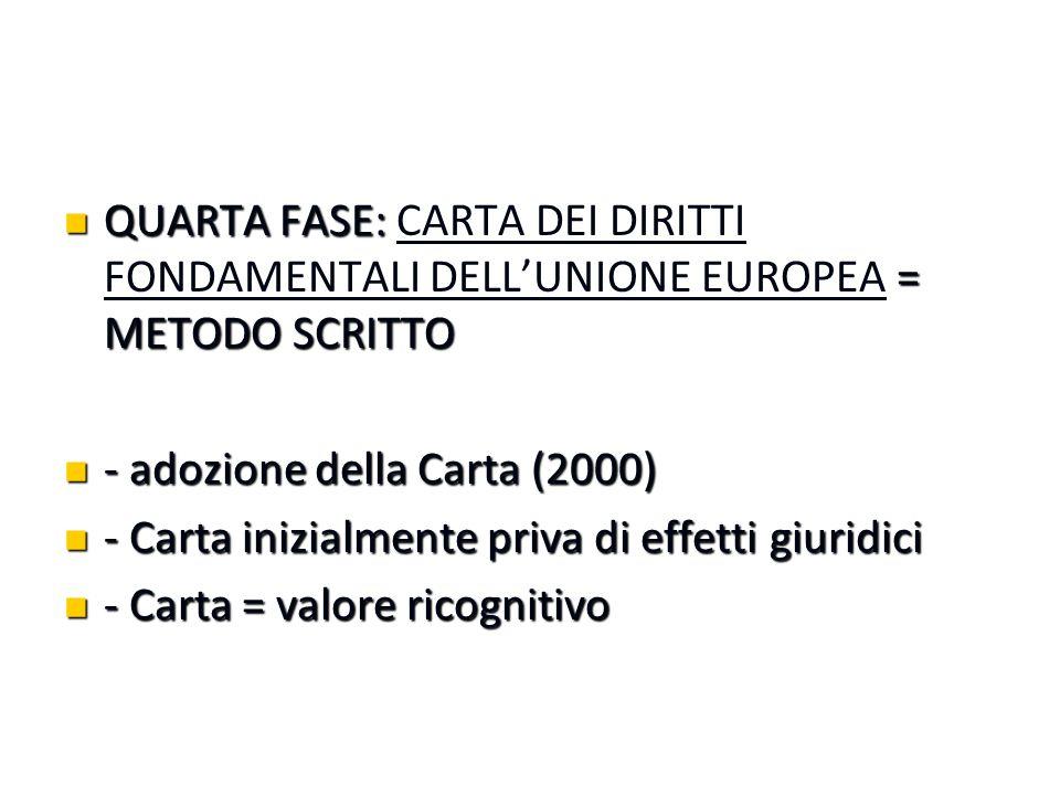 QUARTA FASE: CARTA DEI DIRITTI FONDAMENTALI DELL'UNIONE EUROPEA = METODO SCRITTO