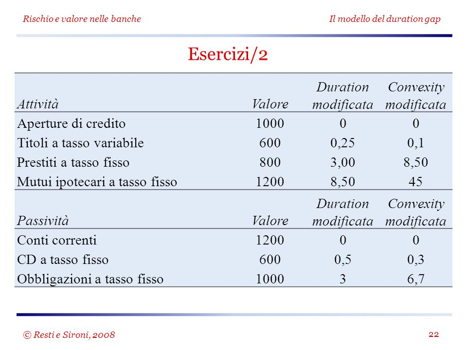 Esercizi/2 Attività Valore Duration modificata Convexity modificata