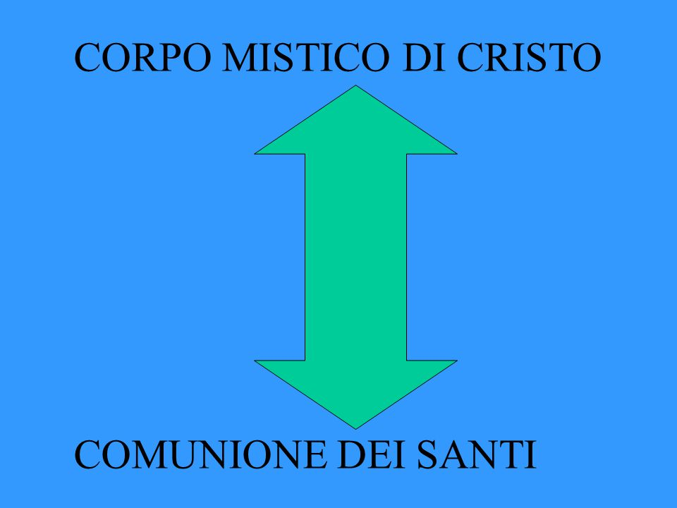 CORPO MISTICO DI CRISTO COMUNIONE DEI SANTI