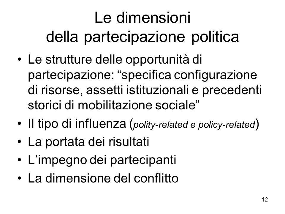 Le dimensioni della partecipazione politica