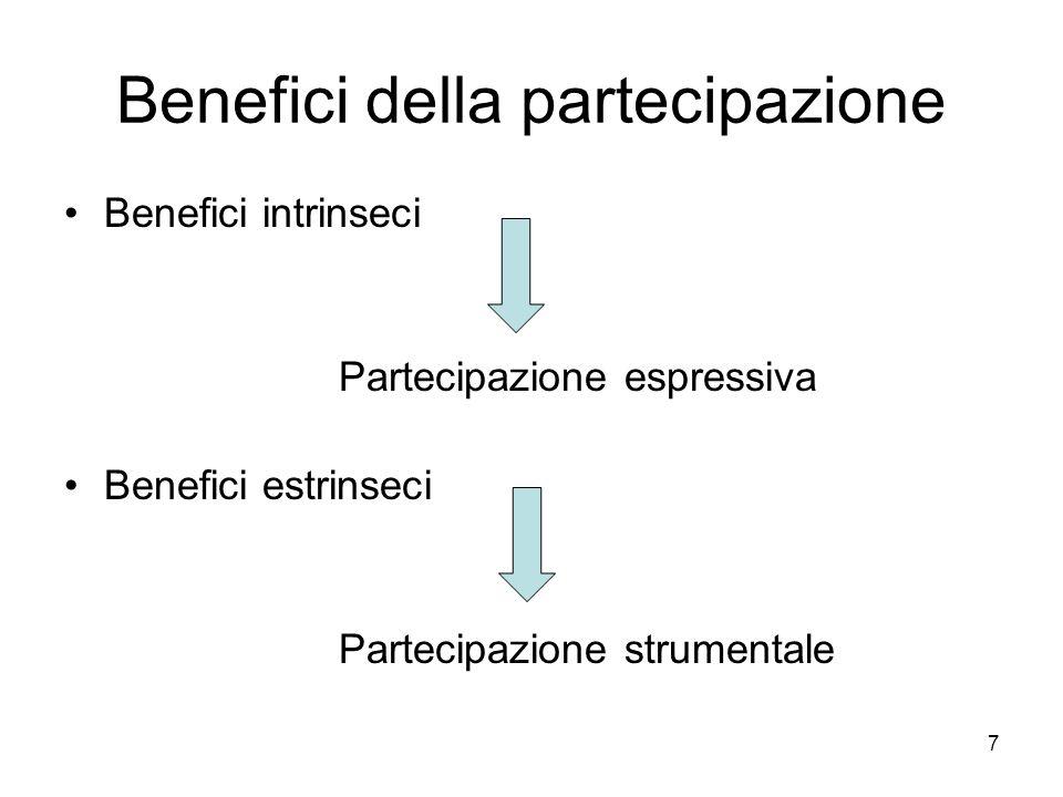 Benefici della partecipazione
