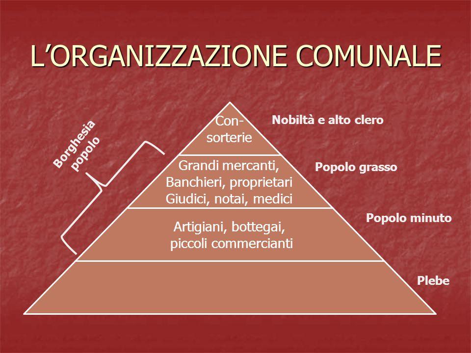 L'ORGANIZZAZIONE COMUNALE