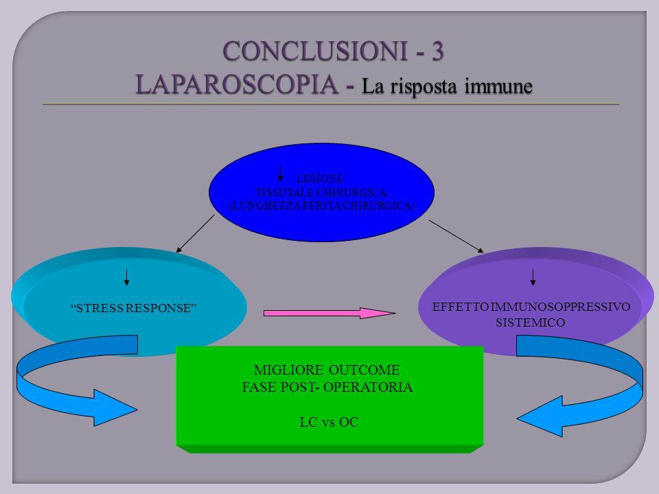 CONCLUSIONI - 3 LAPAROSCOPIA - La risposta immune