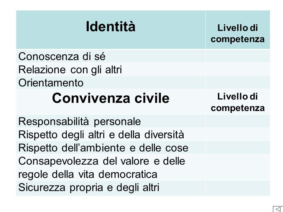 Identità Convivenza civile