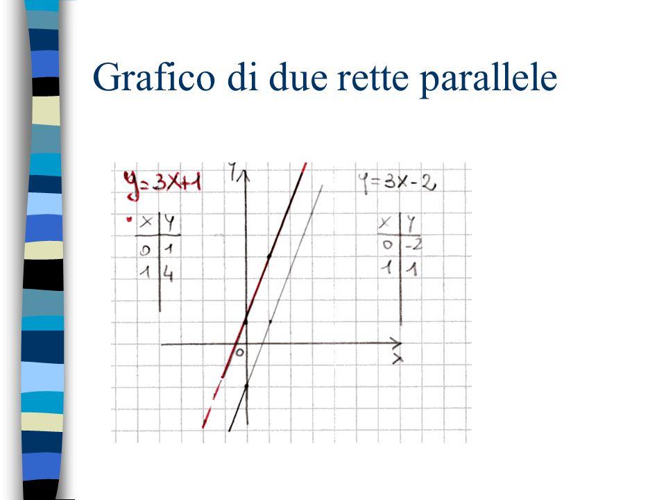 Grafico di due rette parallele