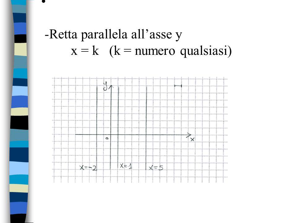 -Retta parallela all'asse y x = k (k = numero qualsiasi)