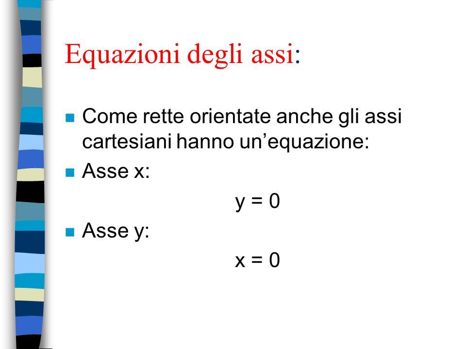 Equazioni degli assi: Come rette orientate anche gli assi cartesiani hanno un'equazione: Asse x: y = 0.