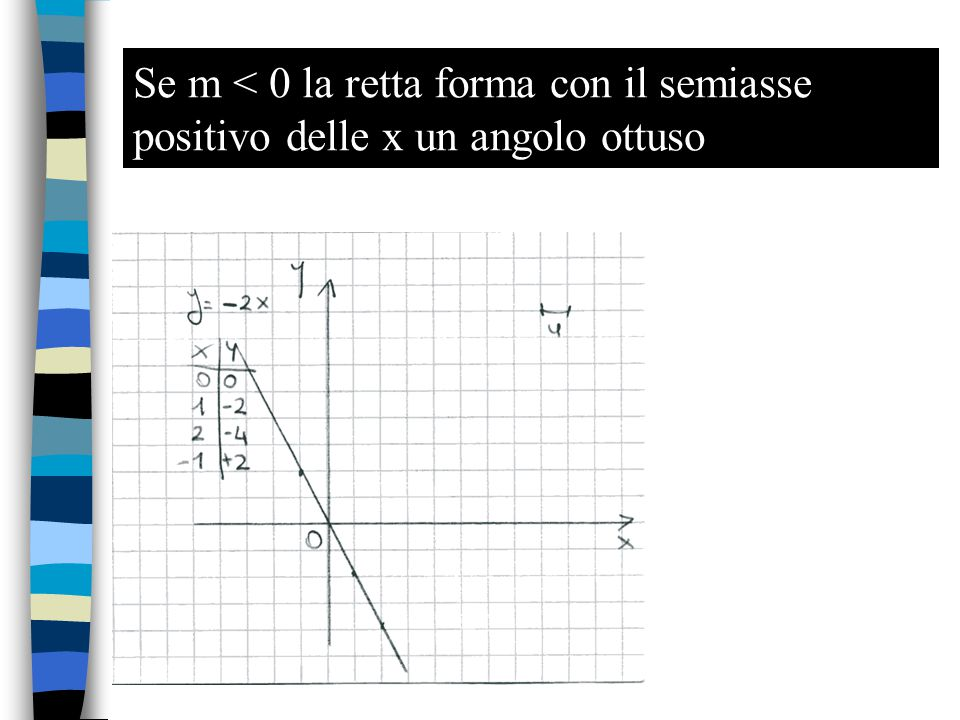 Se m < 0 la retta forma con il semiasse positivo delle x un angolo ottuso