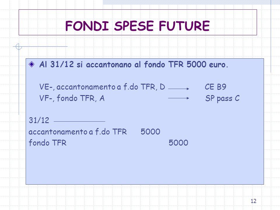 FONDI SPESE FUTURE Al 31/12 si accantonano al fondo TFR 5000 euro.