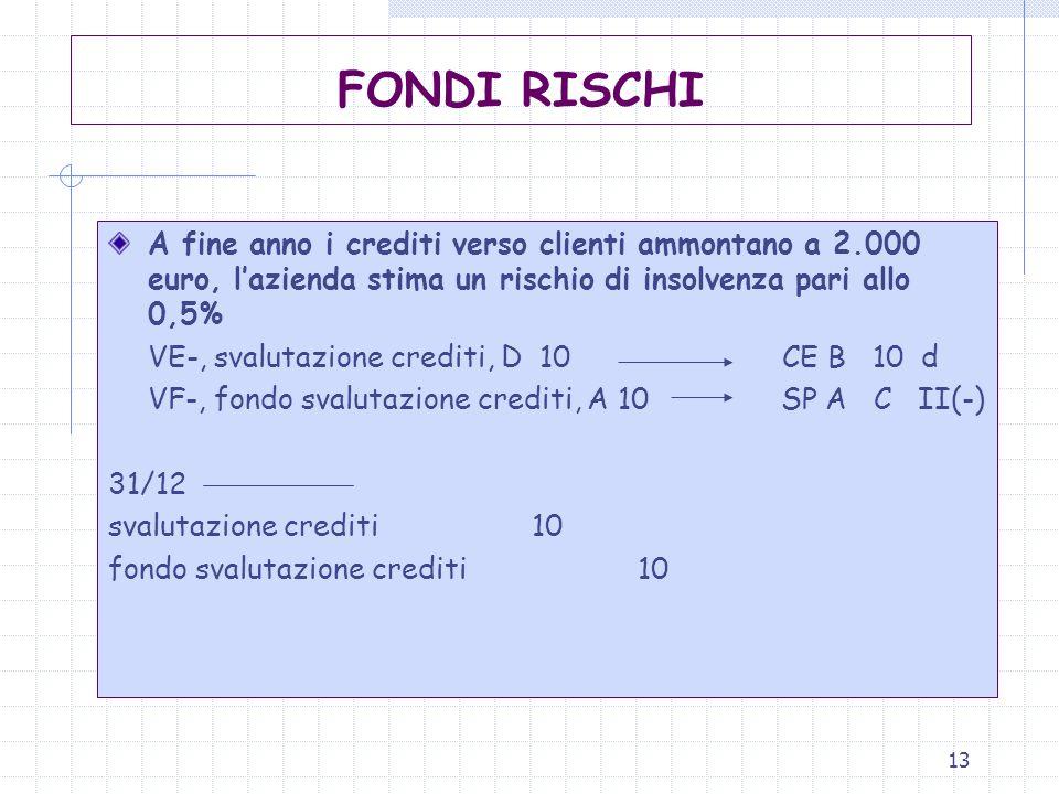 FONDI RISCHI A fine anno i crediti verso clienti ammontano a 2.000 euro, l'azienda stima un rischio di insolvenza pari allo 0,5%