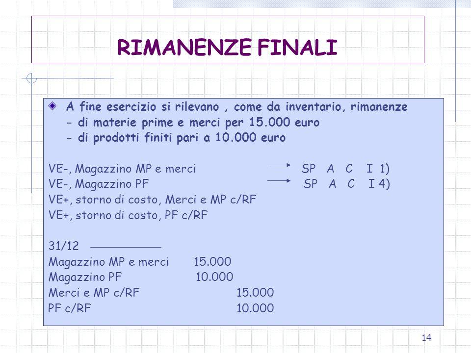 RIMANENZE FINALI A fine esercizio si rilevano , come da inventario, rimanenze. - di materie prime e merci per 15.000 euro.