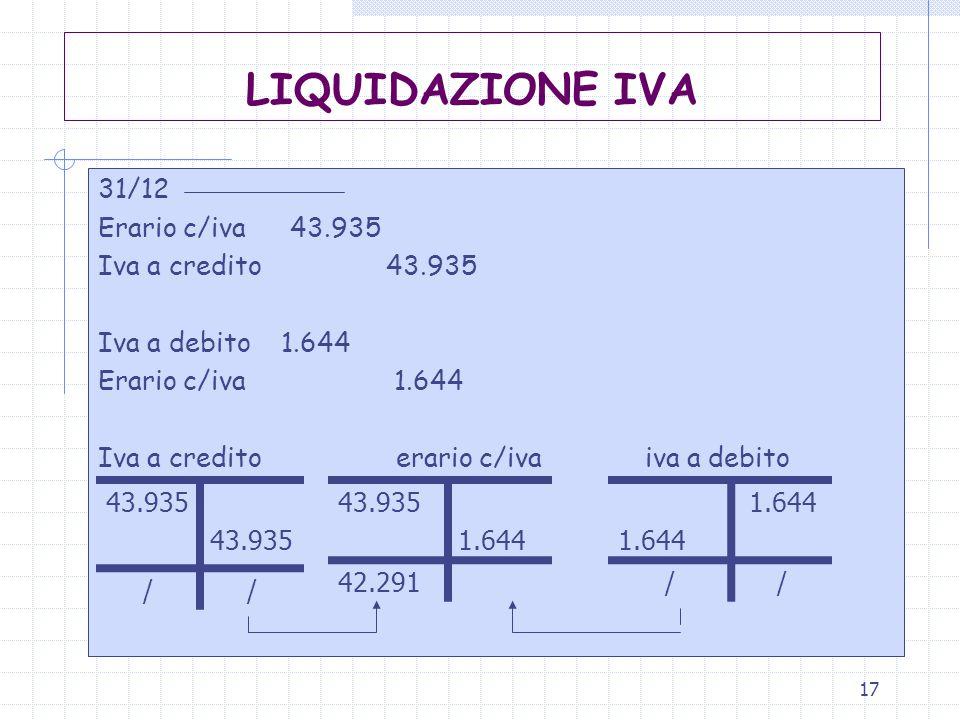 LIQUIDAZIONE IVA 31/12 Erario c/iva 43.935 Iva a credito 43.935