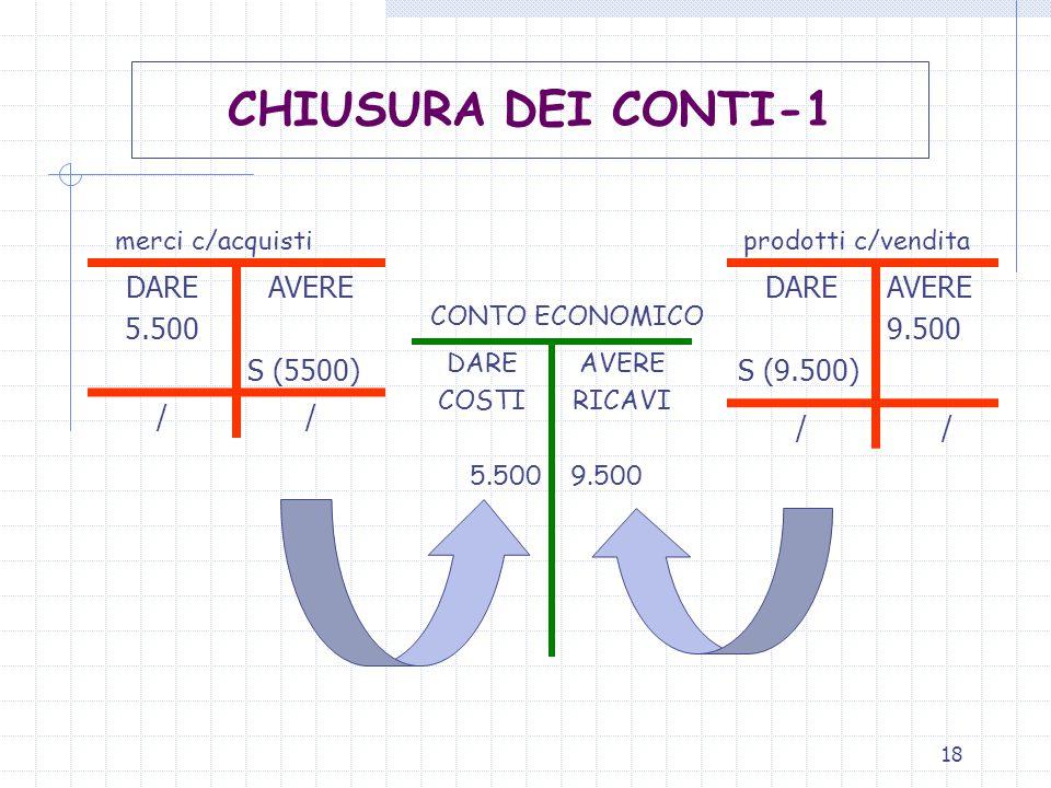 CHIUSURA DEI CONTI-1 DARE 5.500 AVERE S (5500) / DARE S (9.500) AVERE
