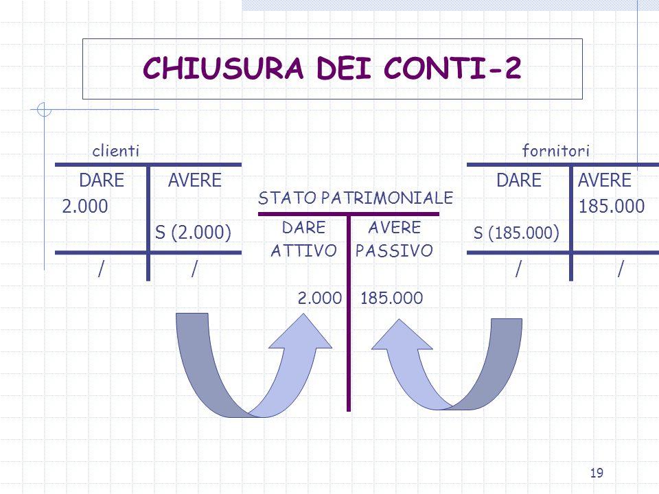 CHIUSURA DEI CONTI-2 DARE 2.000 AVERE S (2.000) / DARE AVERE 185.000 /