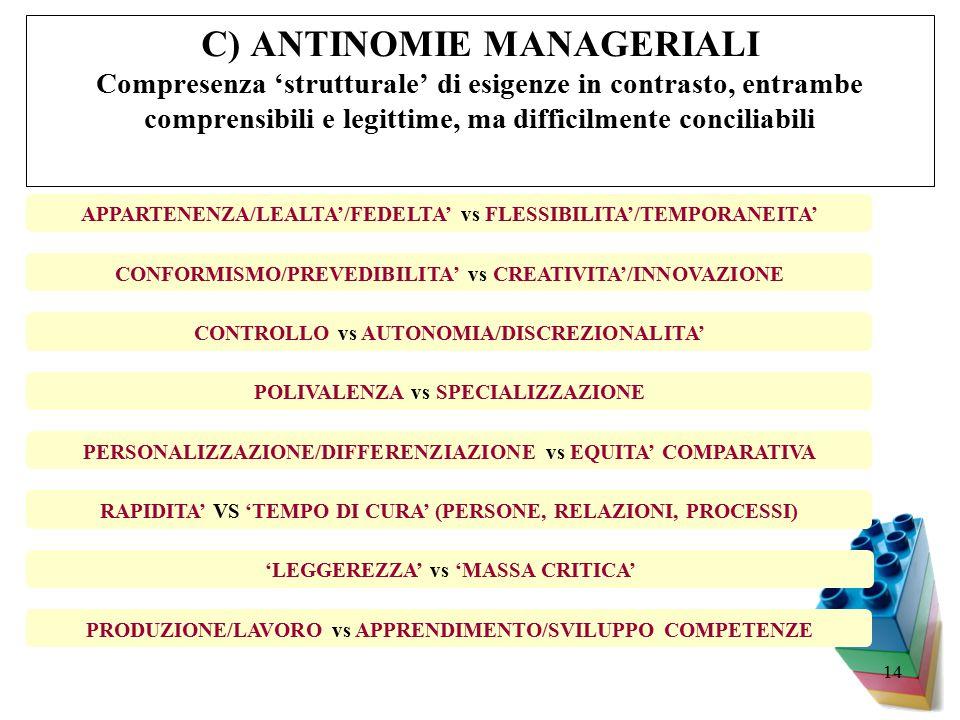 C) ANTINOMIE MANAGERIALI Compresenza 'strutturale' di esigenze in contrasto, entrambe comprensibili e legittime, ma difficilmente conciliabili