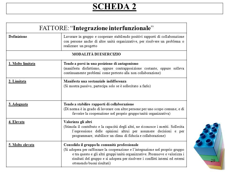 FATTORE: Integrazione interfunzionale