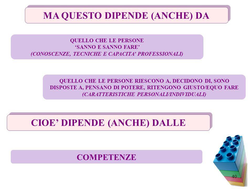 MA QUESTO DIPENDE (ANCHE) DA CIOE' DIPENDE (ANCHE) DALLE