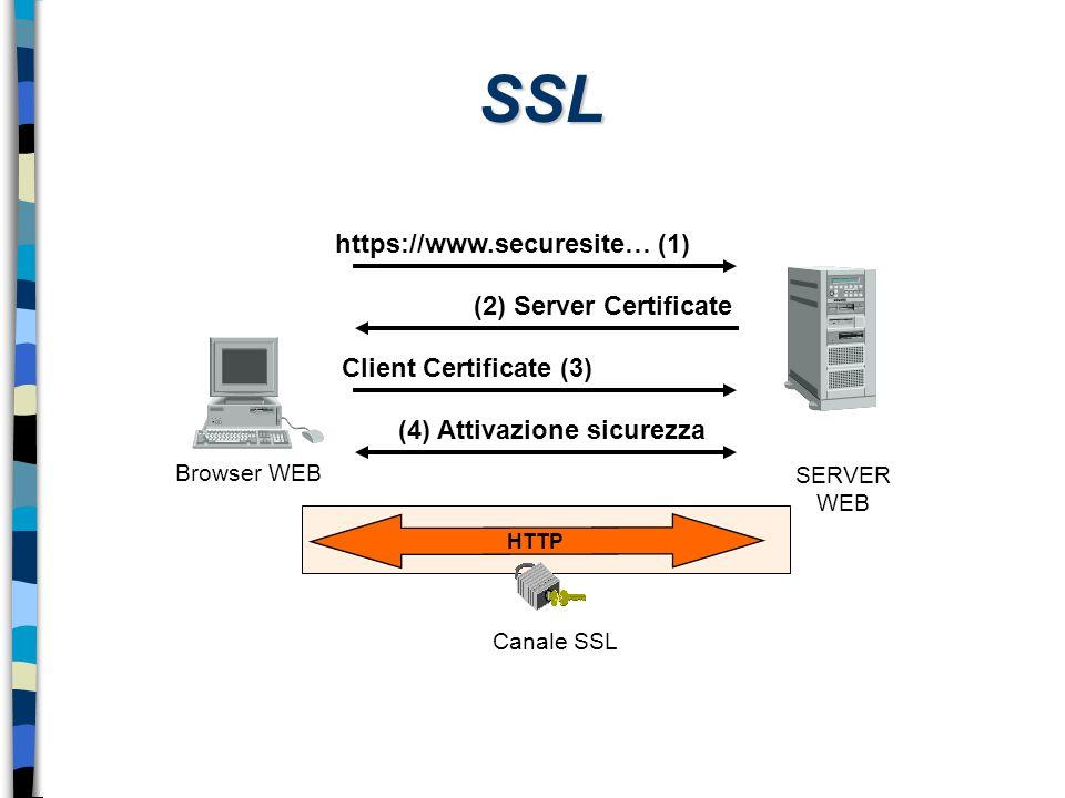 https://www.securesite… (1) (4) Attivazione sicurezza