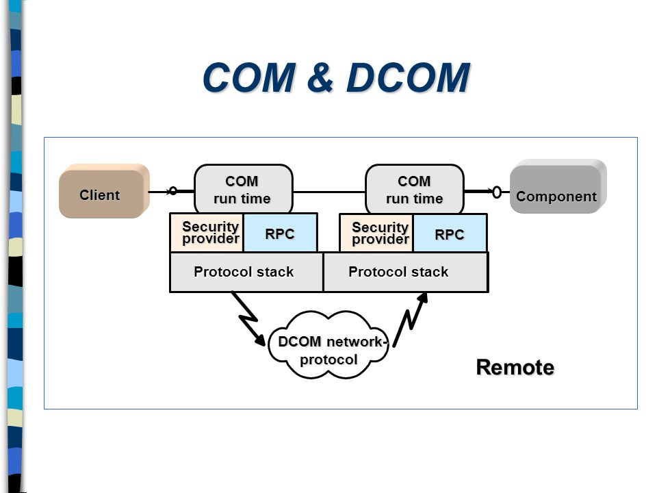 COM & DCOM Inprocess Local Remote COM run time Client Component