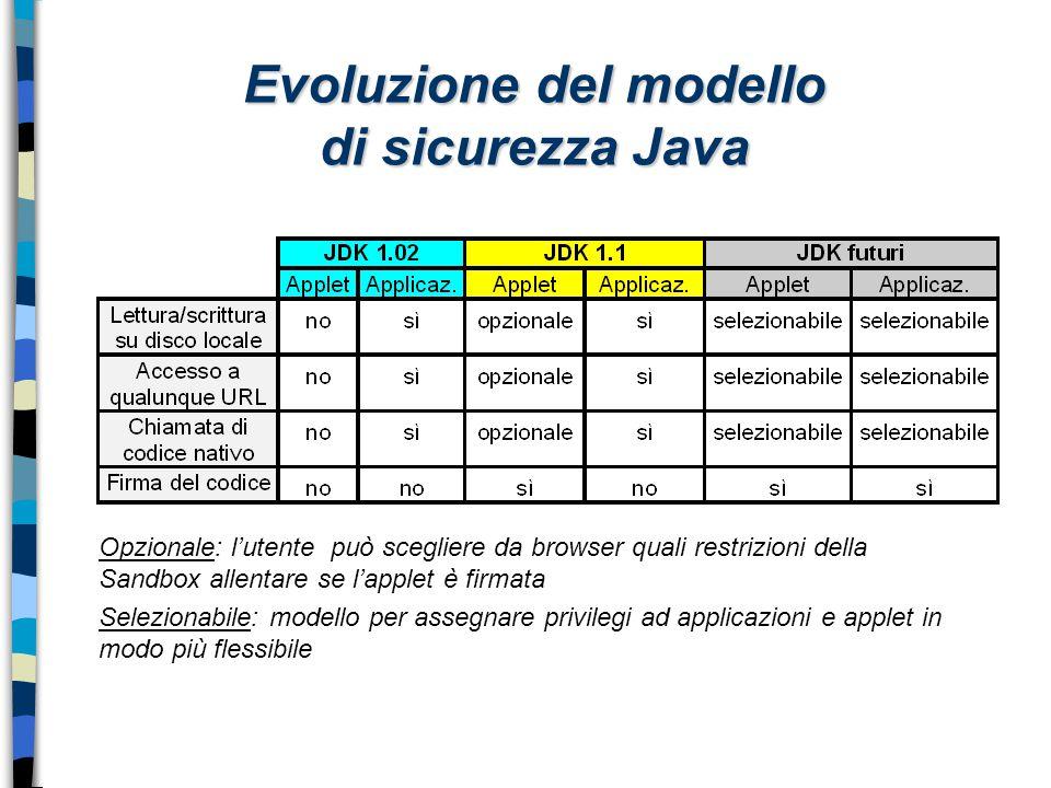 Evoluzione del modello di sicurezza Java