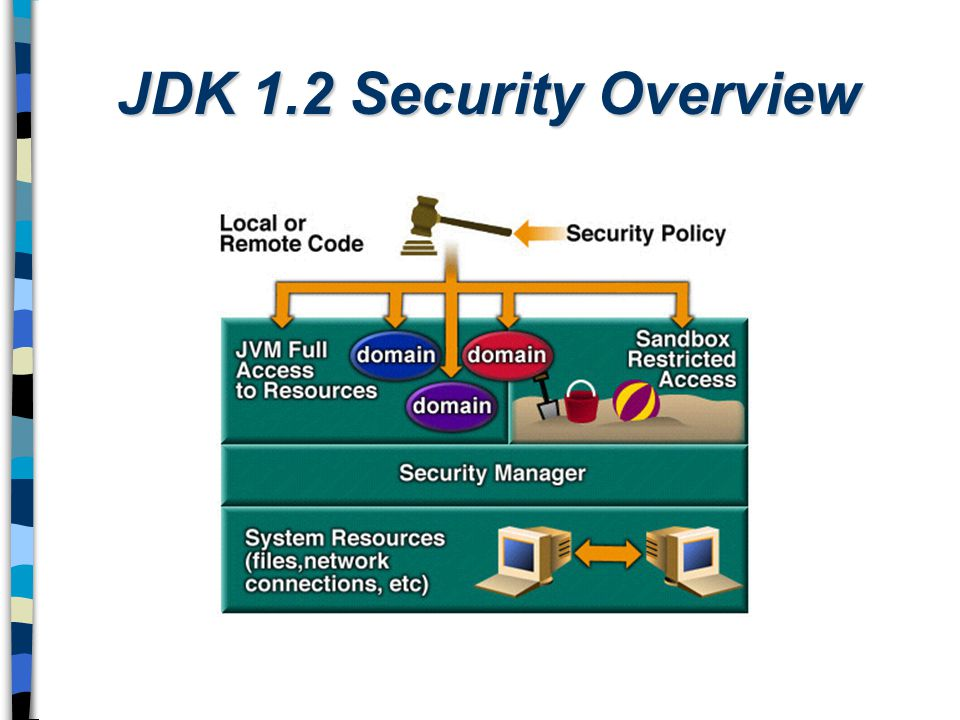 JDK 1.2 Security Overview