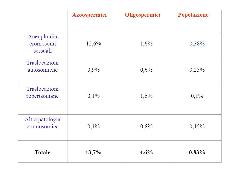 Aneuploidia cromosomi sessuali 12,6% 1,6% 0,38%