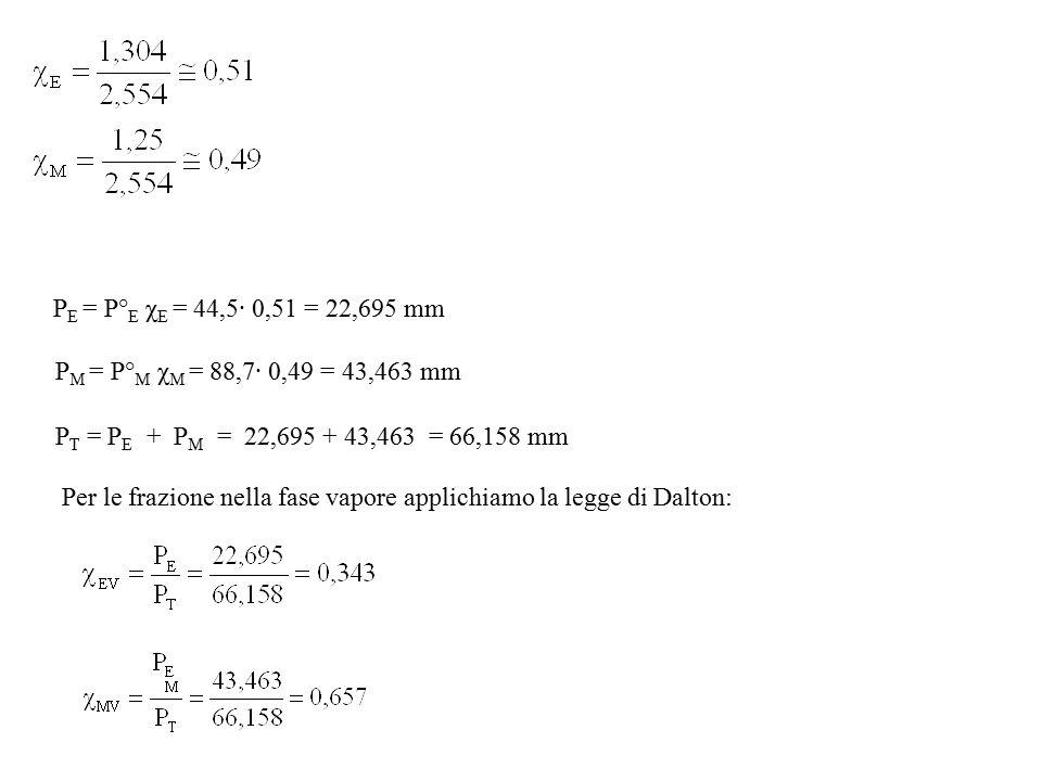 PE = P°E χE = 44,5· 0,51 = 22,695 mm PM = P°M χM = 88,7· 0,49 = 43,463 mm. PT = PE + PM = 22,695 + 43,463 = 66,158 mm.