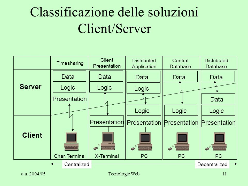 Classificazione delle soluzioni Client/Server