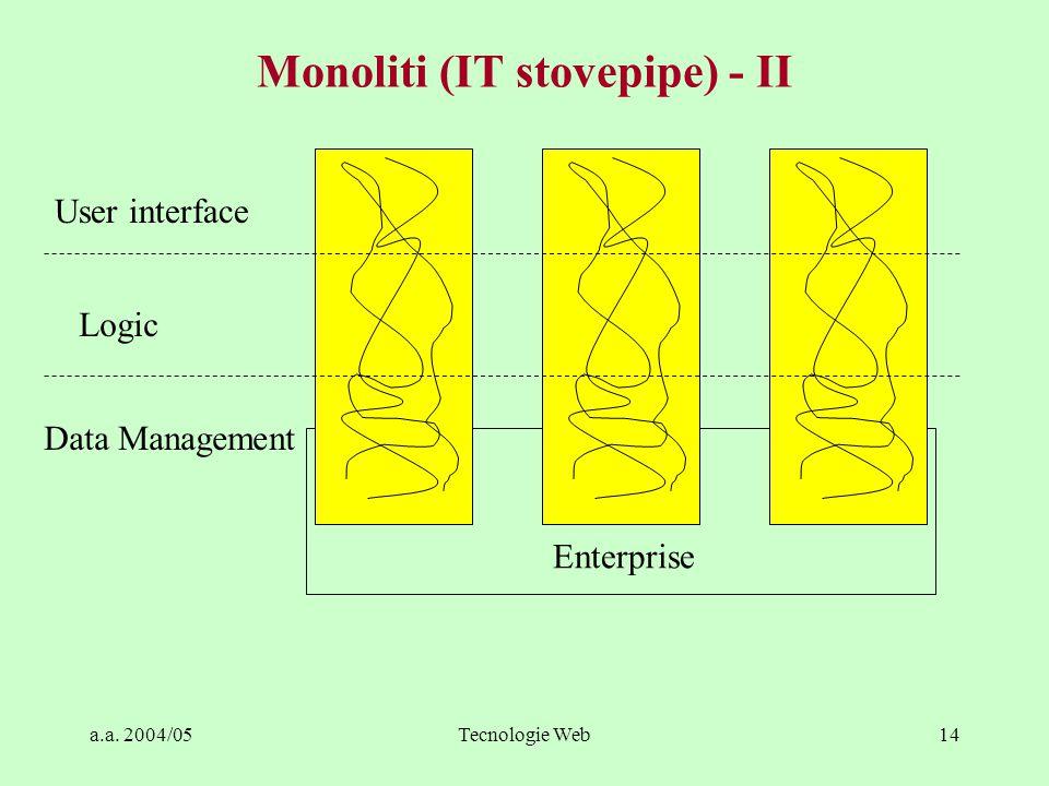 Monoliti (IT stovepipe) - II
