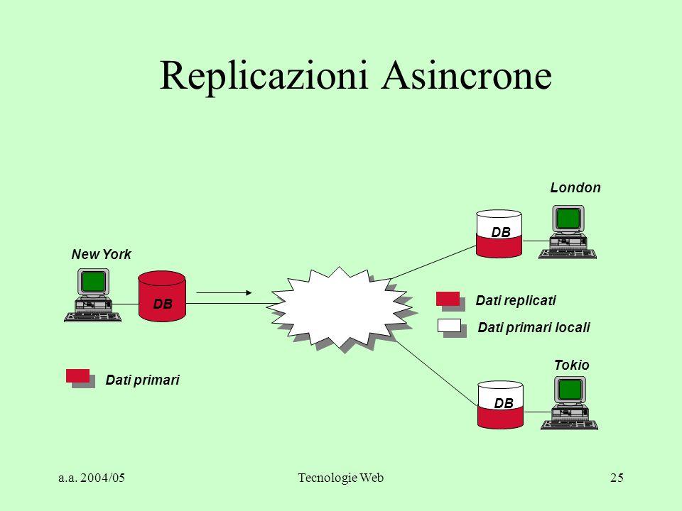 Replicazioni Asincrone