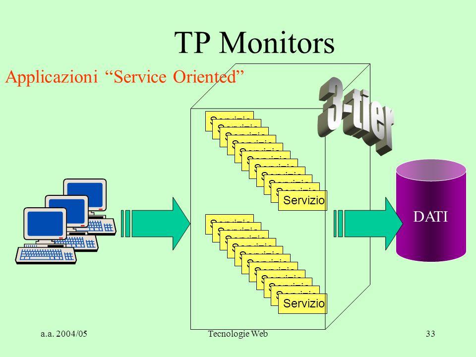 TP Monitors 3-tier Applicazioni Service Oriented DATI Servizio