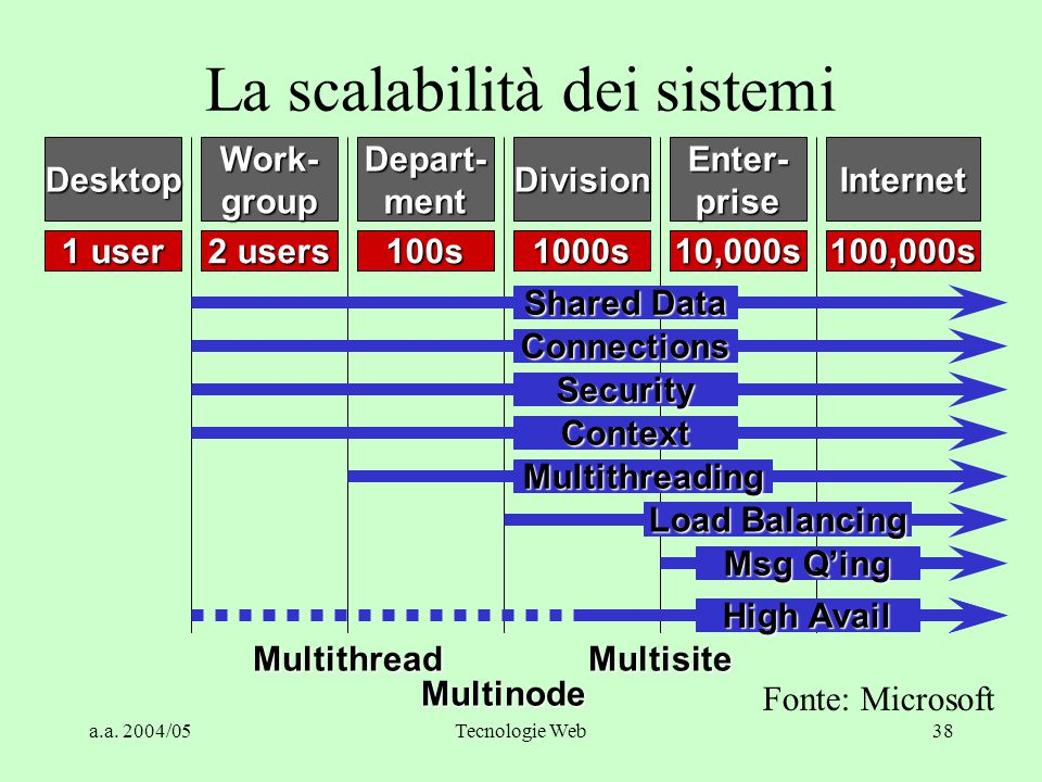 La scalabilità dei sistemi
